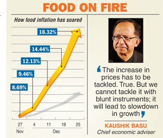 Food prices rose rapidly in India during December (Calcutta Telegraph)