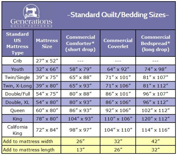 Able Your Free Printable Standard Quilt Sizes Chart