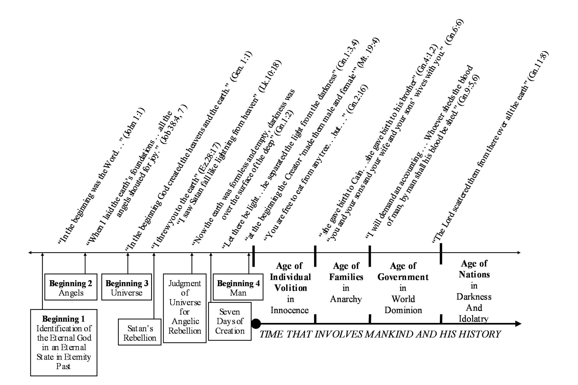 Diagram Of First Samuel Events Reps Sets Daily Devotions