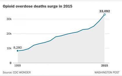opioid deaths 2015