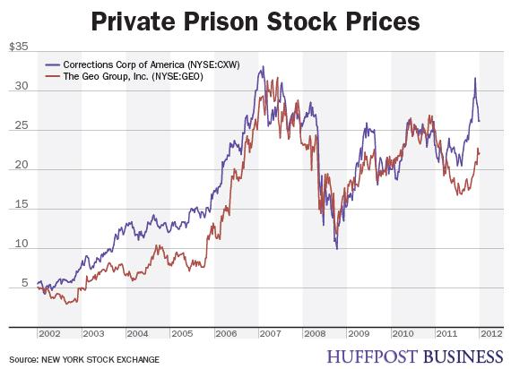 prison stock graph
