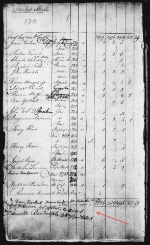 The First U.S. Census