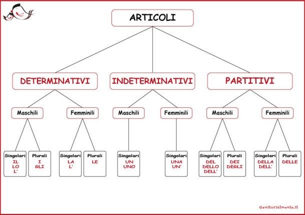 Articoli determinativi, indeterminativi e partitivi: schema | Genitorialmente