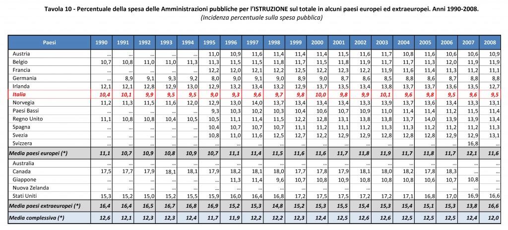 La_spesa_dello_Stato_dall_unit_d_Italia_