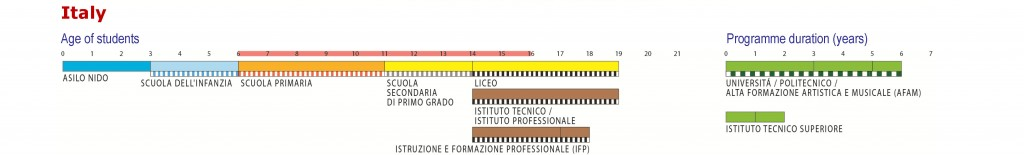 education_structures_2013_EN_tagliato_italy_