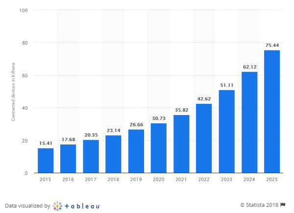 Statista Interconnected Devices