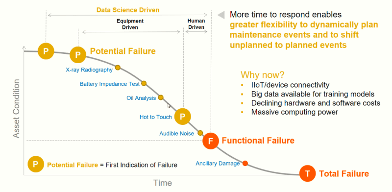Data-Driven Predictive Maintenance