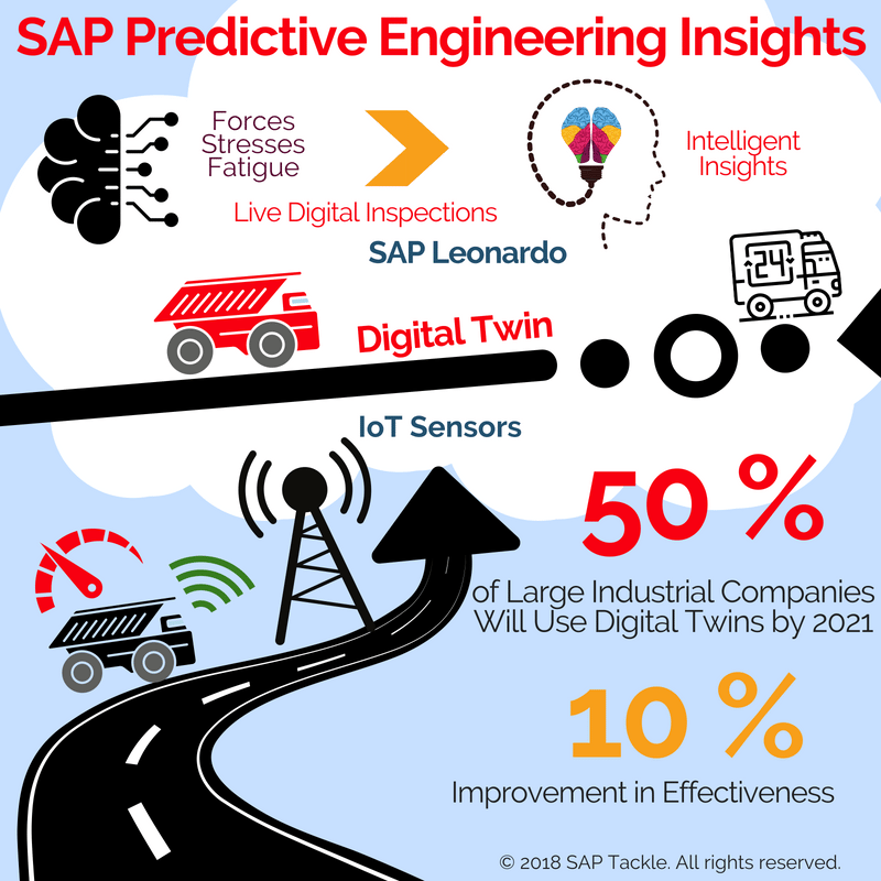 SAP PEI (Info-Graphic)