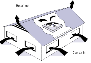 diagram showing airflow after a whole house fan installation