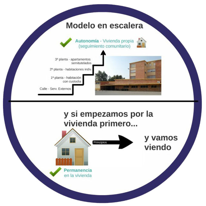 Modelo Escalera vs Housing First - Sacado de la web: http://sinhogar.proyectoenred.org/entrevista-al-equipo-del-cai-alicante-sobre-el-housing-first/