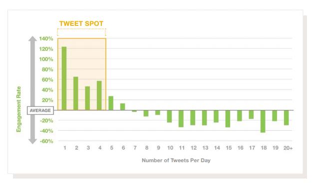 A mayor frecuencia de tweets, menor interacción