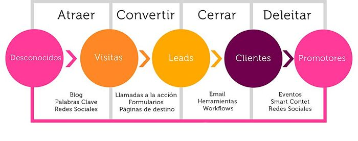 Buyer Journey fases