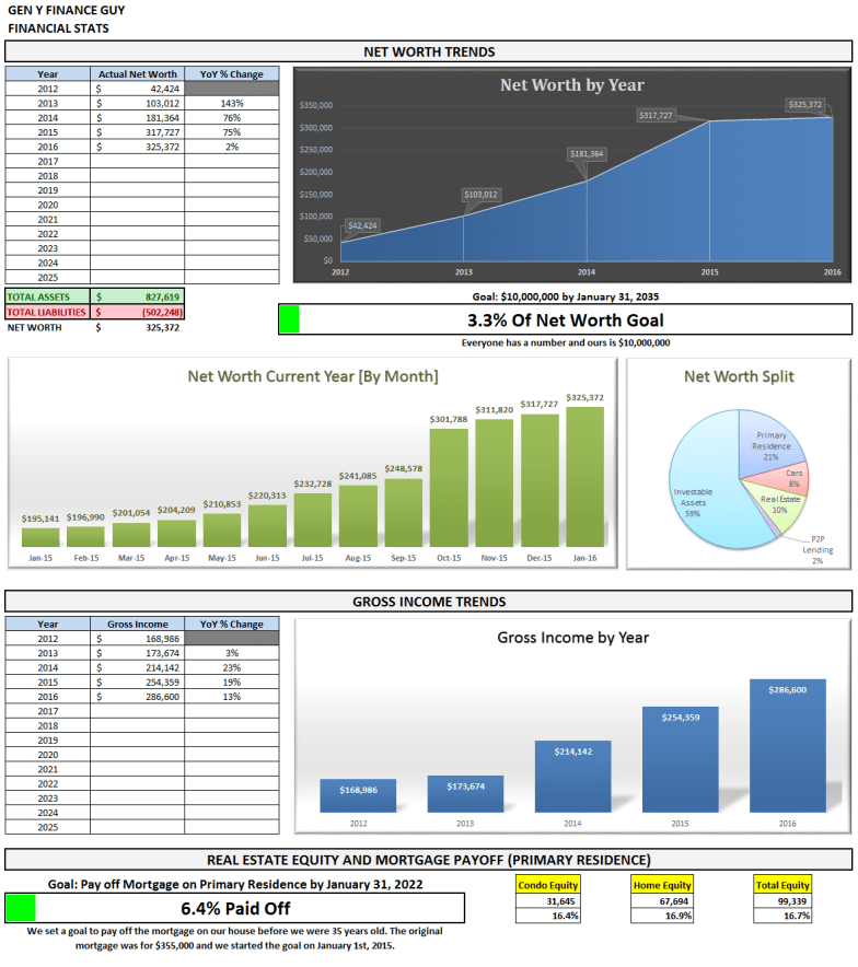 Financial Stats Summary January 2016