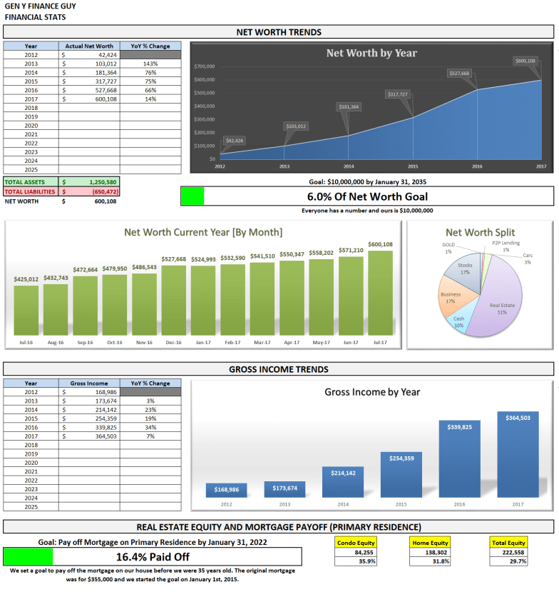 July 2017 Financial Summary
