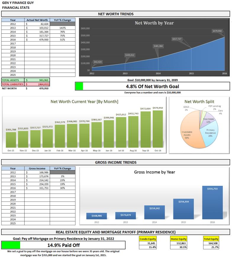 october-2016-financial-stats-2