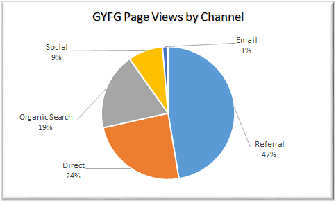 Page Views By Channel