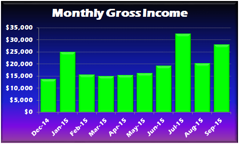 September 2015 Gross Income
