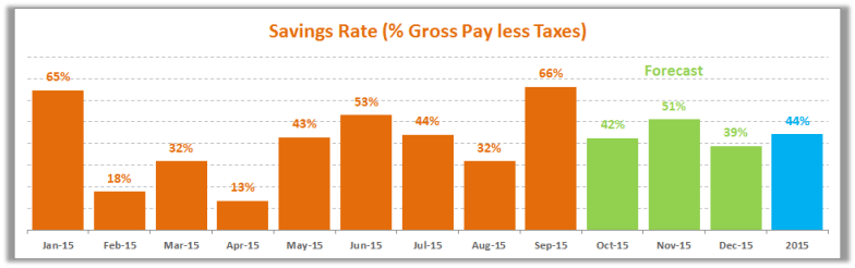 September Savings Rate 2015