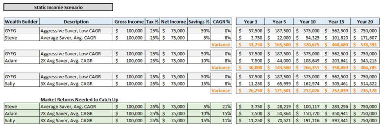 Static Income Scenario 1