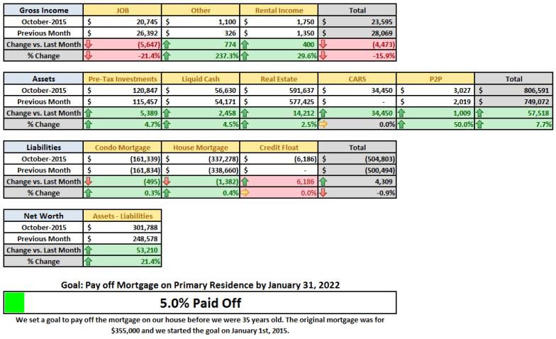 October 2015 Financial Summary