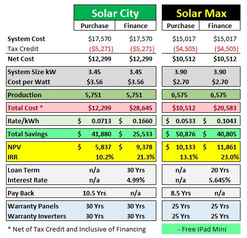 Solar City vs. Solar Max