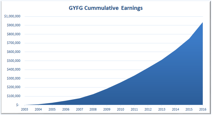 GYFG Cummulative Earnings (2003 to 2016)