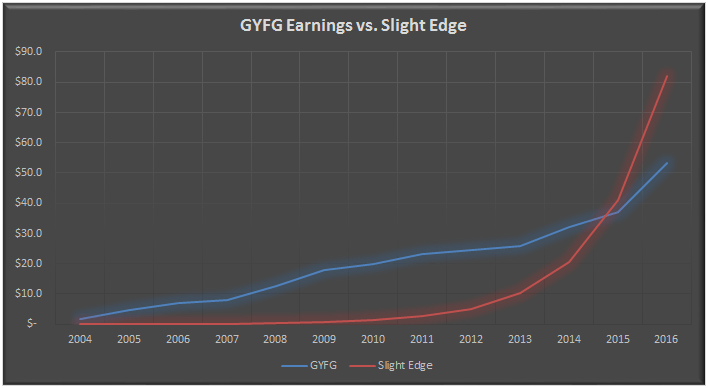 GYFG vs. Slight Edge