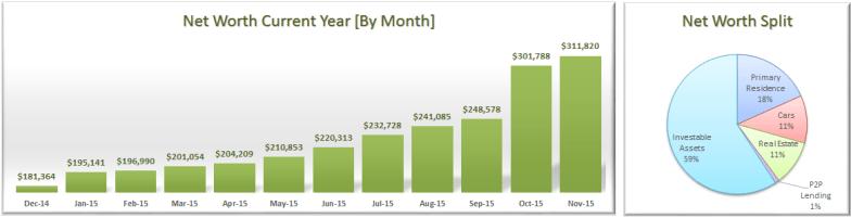 November 2015 Net Worth Breakdown