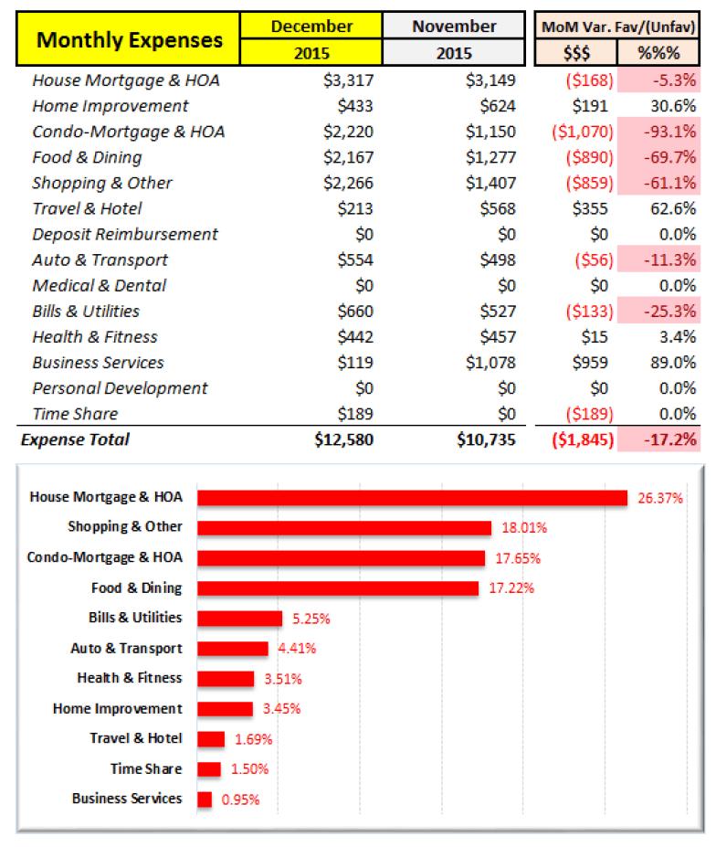 December 2015 MoM Expense Analysis