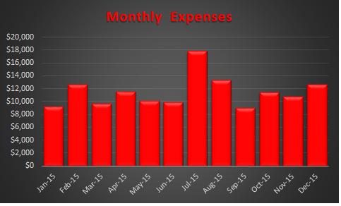 December 2015 Monthly Expenses
