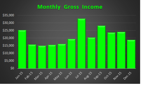 December 2015 Monthly Gross Income
