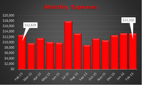 February 2016 Expense Trend