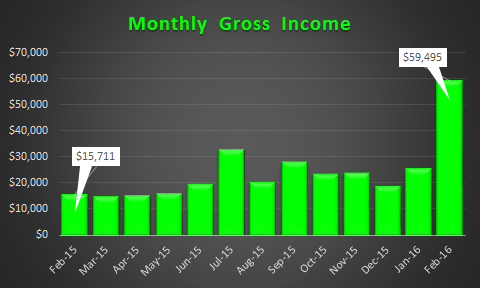 February 2016 Gross Income Trend