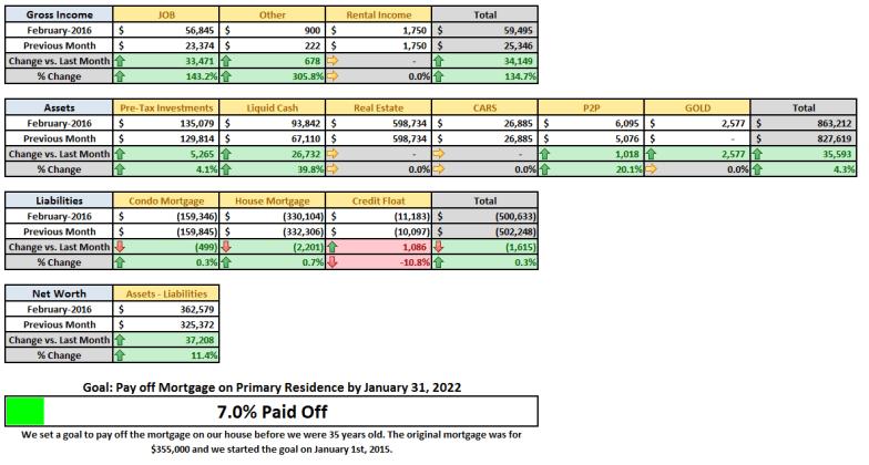 February 2016 Monthly Summary