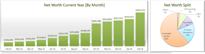 February 2016 Net Worth Trend & Breakdown