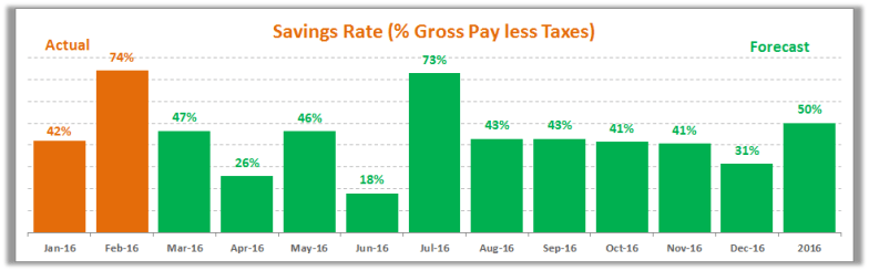 February 2016 Savings Rate