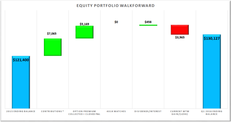 Equity Portfolio Walkforward Q1 2016