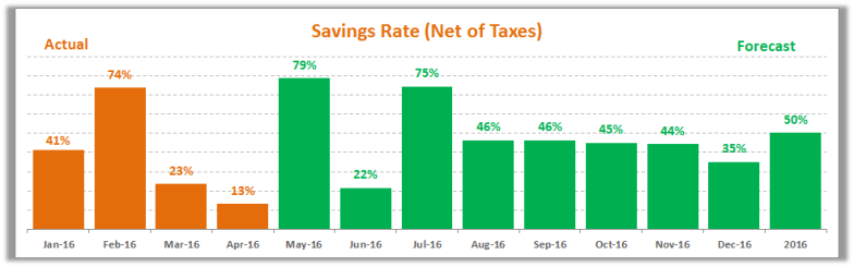 April 2016 Savings Rate Forecast
