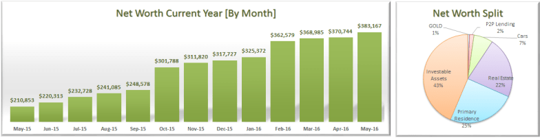 May 2016 Net Worth Trend & Split
