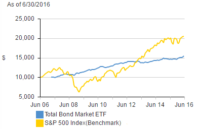 Vanguard Bond ETF Performance