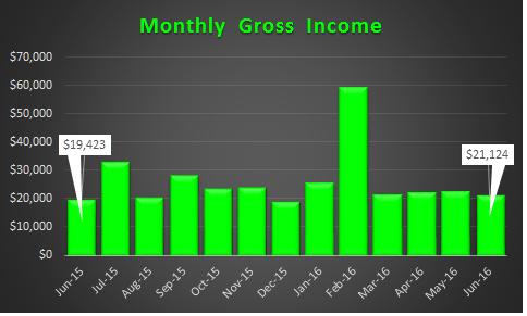 June 2016 Income Trend