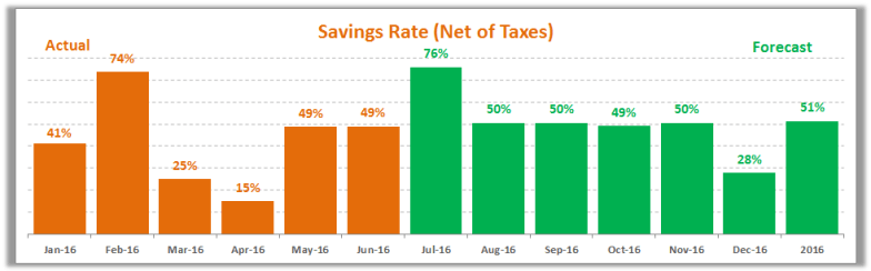 June 2016 Savings Rate