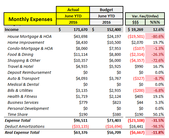 Q2 YTD Expense Detail
