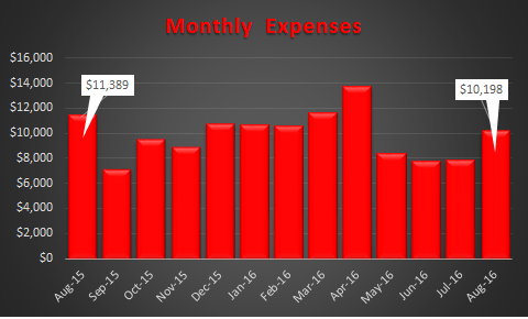 August 2016 Trended Expenses