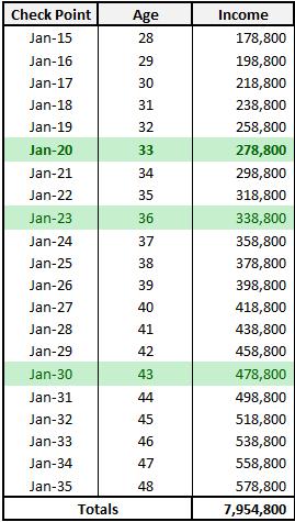 Income Milestones
