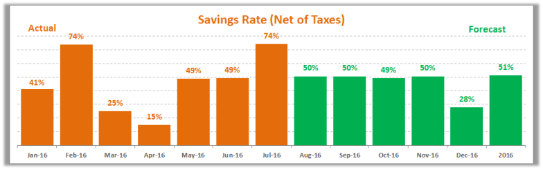 July 2016 Savings Rate Trend