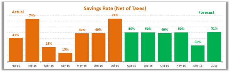 July 2016 Savings Rate Trend