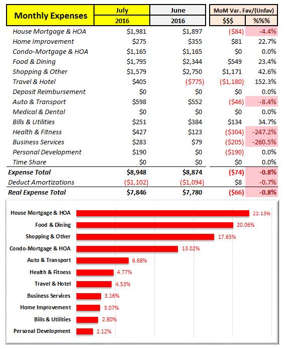 July 2016 Spending