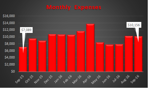 September 2016 Trending Expenses