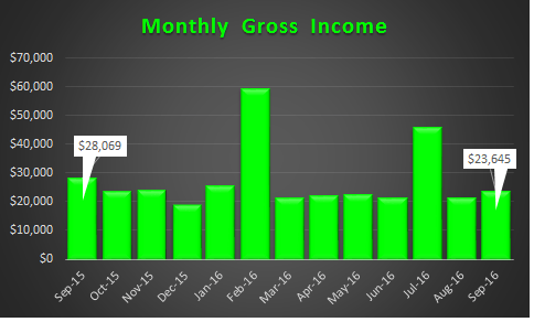 September 2016 Trending Gross Income